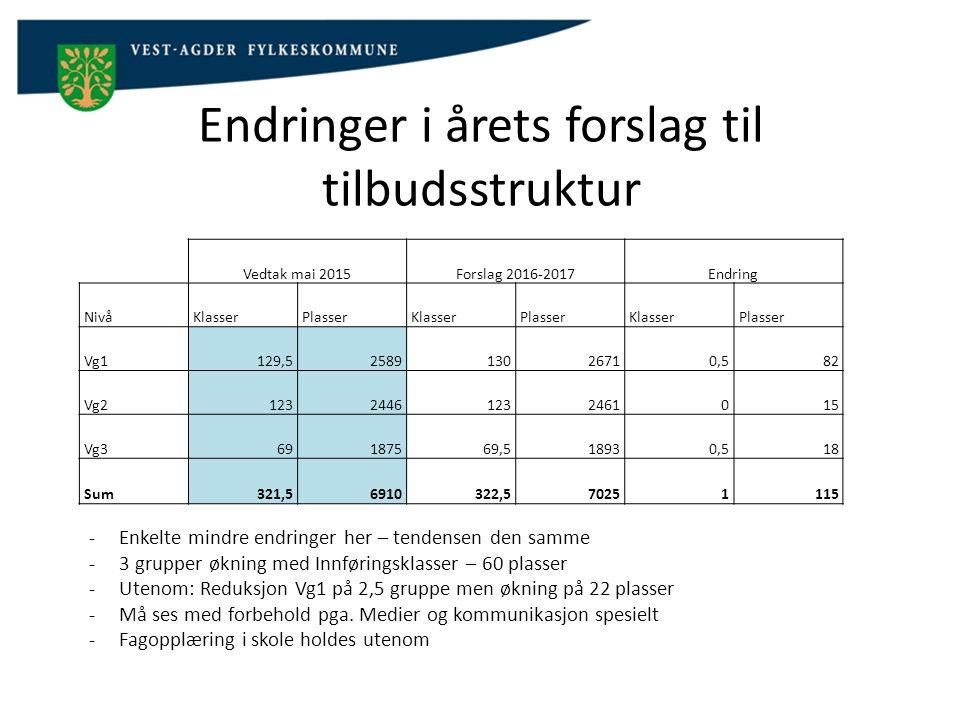 Endringer -Medier og kommunikasjon flyttes i sin helhet fra Kvinesdal til Flekkefjord -Service og samferdsel flyttes fra Flekkefjord til Kvinesdal -Vg2 Byggteknikk flyttes til Lyngdal -Vg2 Helsearbeider flyttes også fra Kvinesdal til Lyngdal -Forberedende Vg1 for minoritetsspråklige opprettes ved Eilert Sundt, Mandal og Kvadraturen -Nytt tilbud ved KKG: Studiespesialiserende med toppidrett m.