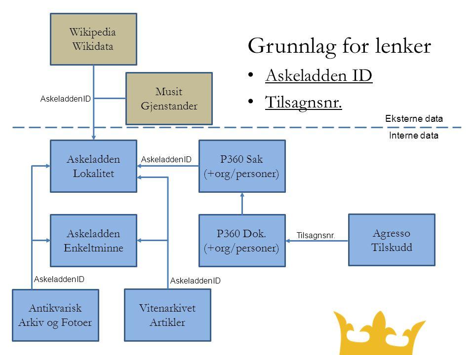 Grunnlag for lenker Askeladden ID Tilsagnsnr.