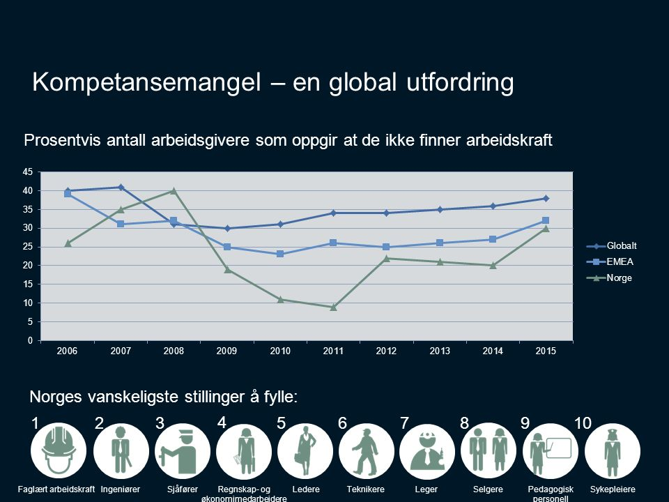 4 Kompetansemangel – en global utfordring Prosentvis antall arbeidsgivere som oppgir at de ikke finner arbeidskraft Faglært arbeidskraft 1 Ingeniører 2 Sjåfører 3 Regnskap- og økonomimedarbeidere 4 Ledere 5 Teknikere 6 Leger 7 Selgere 8 Pedagogisk personell 9 Sykepleiere 10 Norges vanskeligste stillinger å fylle: Kilde:Talent Shortage 2015