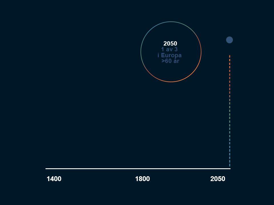 6 140018002050 1 av 3 i Europa >60 år