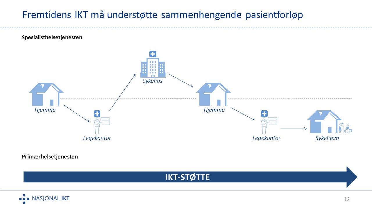 12 Fremtidens IKT må understøtte sammenhengende pasientforløp Spesialisthelsetjenesten Primærhelsetjenesten IKT-STØTTE Hjemme SykehjemLegekontor Hjemme Sykehus