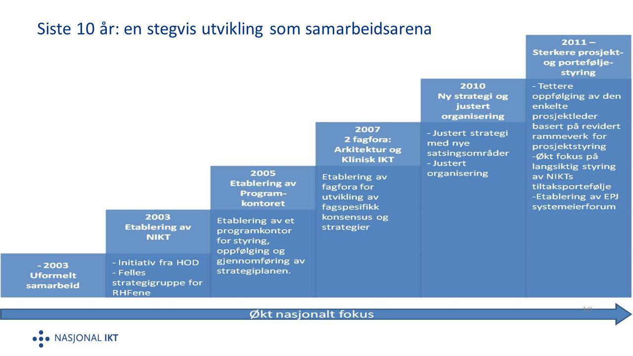 Siste 10 år: en stegvis utvikling som samarbeidsarena