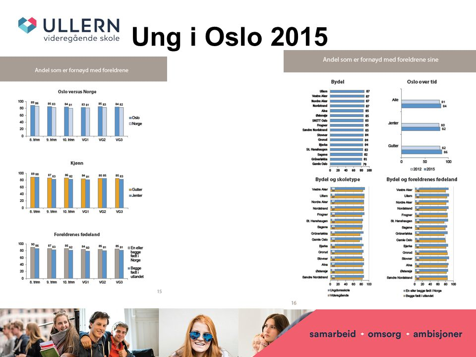 Ung i Oslo 2015