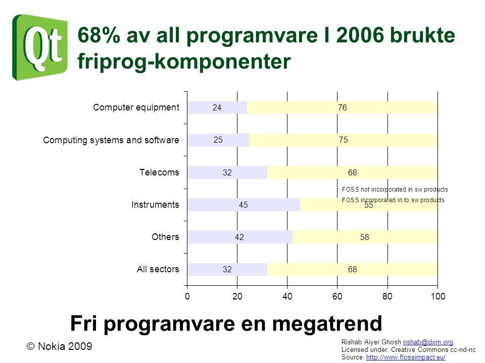 © Nokia 2009 68% av all programvare I 2006 brukte friprog-komponenter Rishab Aiyer Ghosh rishab@dxm.orgrishab@dxm.org Licensed under: Creative Commons cc-nd-nc Source: http://www.flossimpact.eu/http://www.flossimpact.eu/ Fri programvare en megatrend