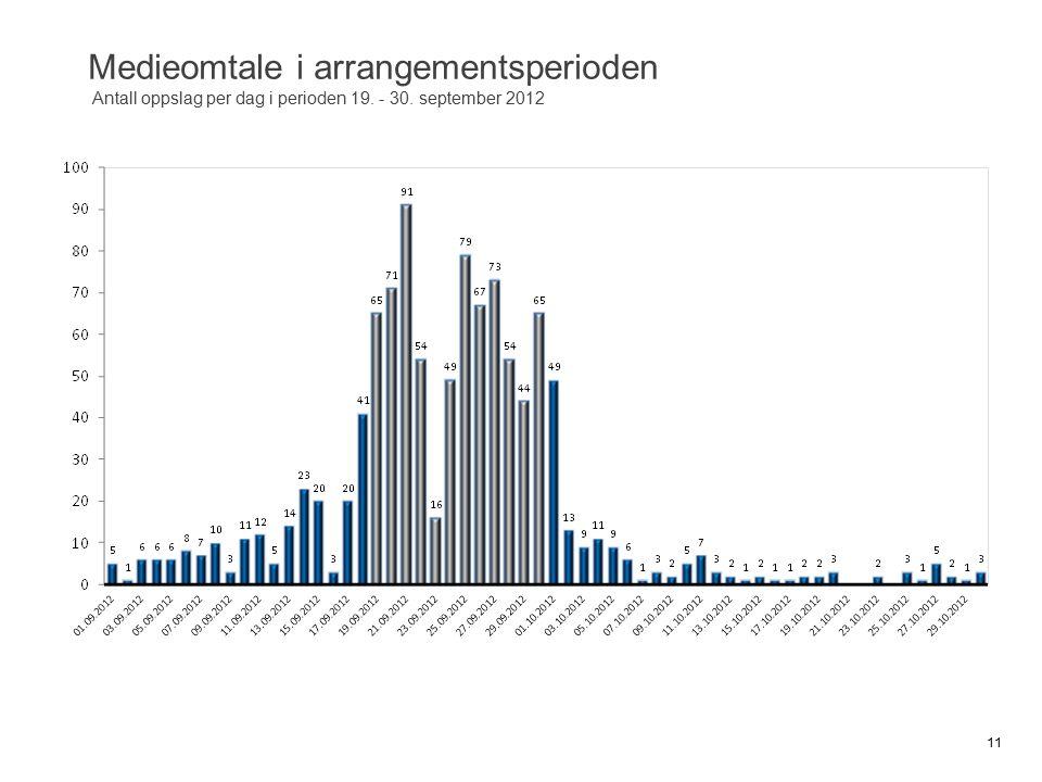 Medieomtale i arrangementsperioden Antall oppslag per dag i perioden 19. - 30. september 2012 11