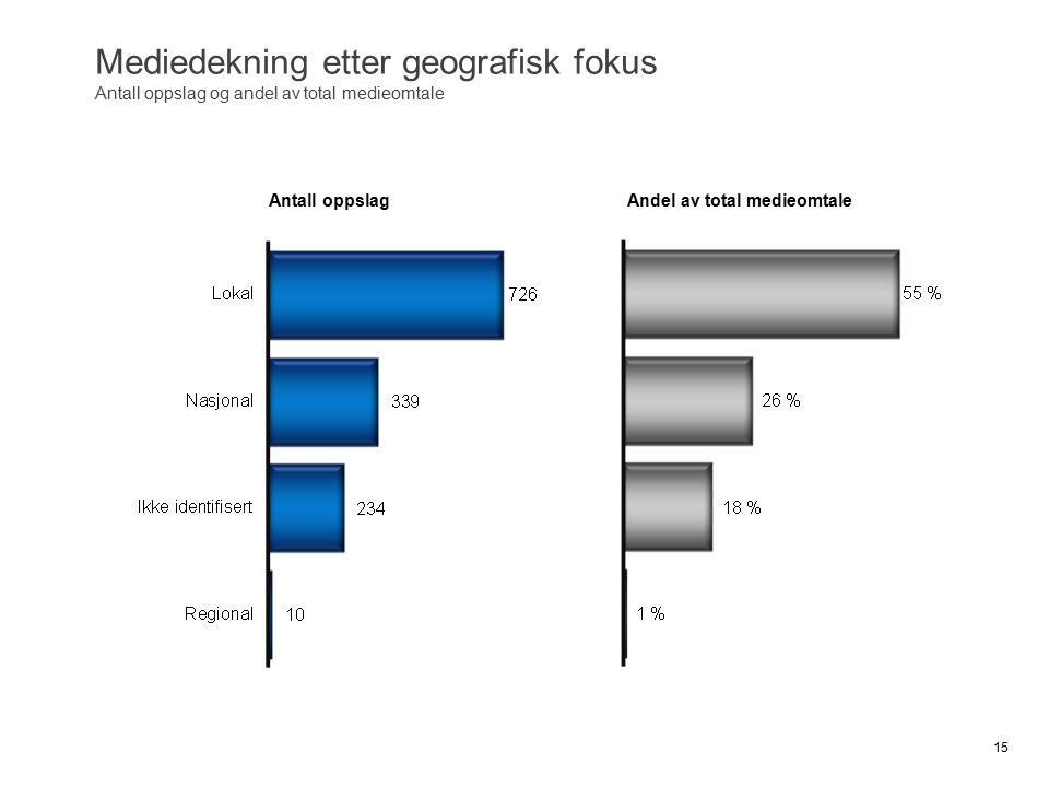 Mediedekning etter geografisk fokus Antall oppslag og andel av total medieomtale 15 Andel av total medieomtaleAntall oppslag