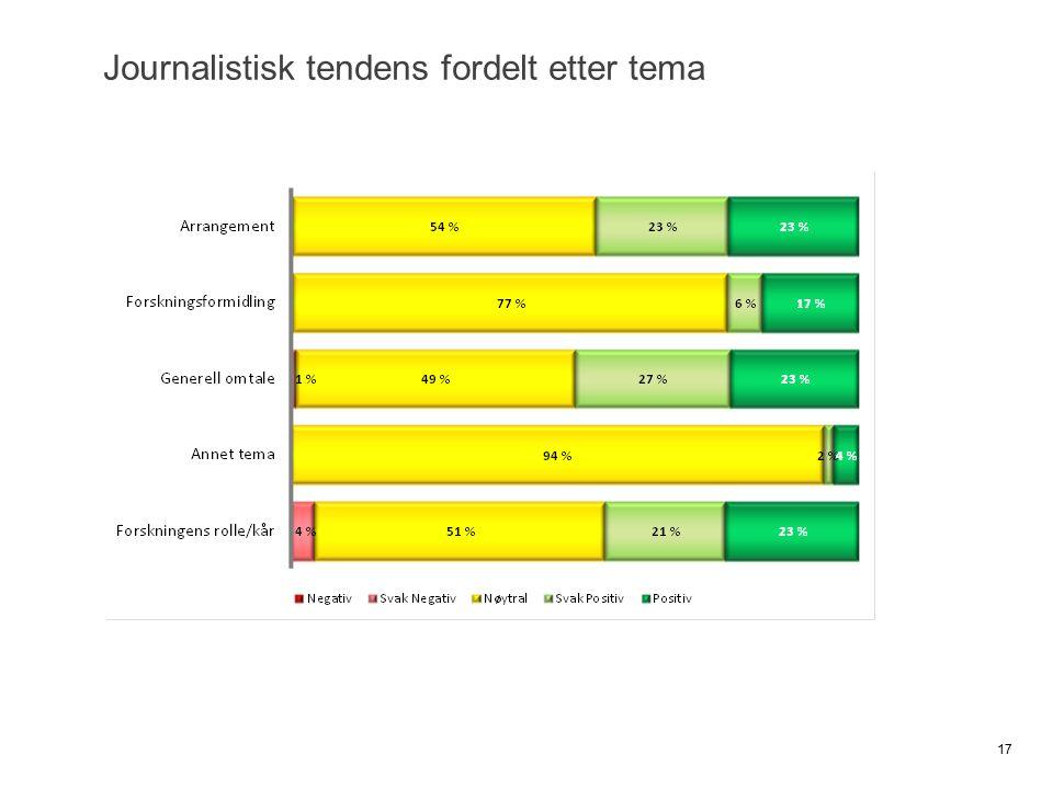 Journalistisk tendens fordelt etter tema 17