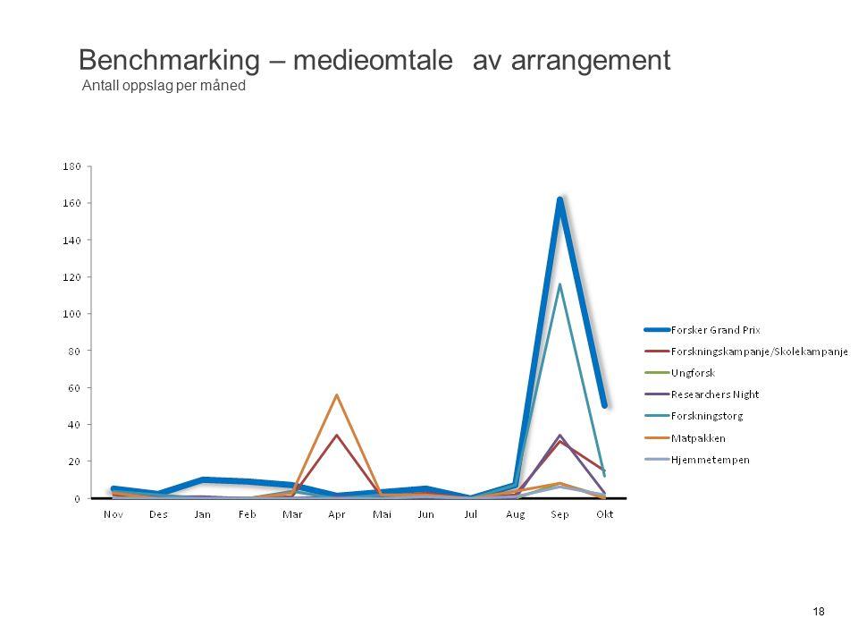 18 Benchmarking – medieomtale av arrangement Antall oppslag per måned