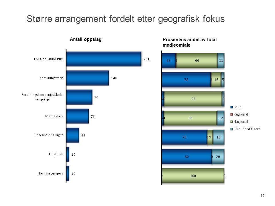 Større arrangement fordelt etter geografisk fokus 19 Prosentvis andel av total medieomtale Antall oppslag