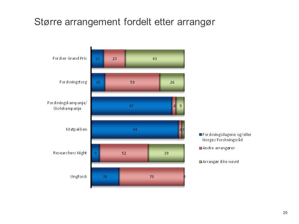 Større arrangement fordelt etter arrangør 20