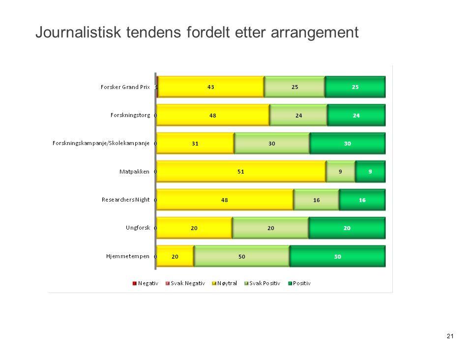 Journalistisk tendens fordelt etter arrangement 21