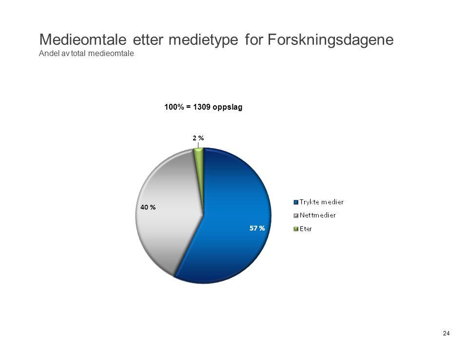 Medieomtale etter medietype for Forskningsdagene Andel av total medieomtale 24 100% = 1309 oppslag