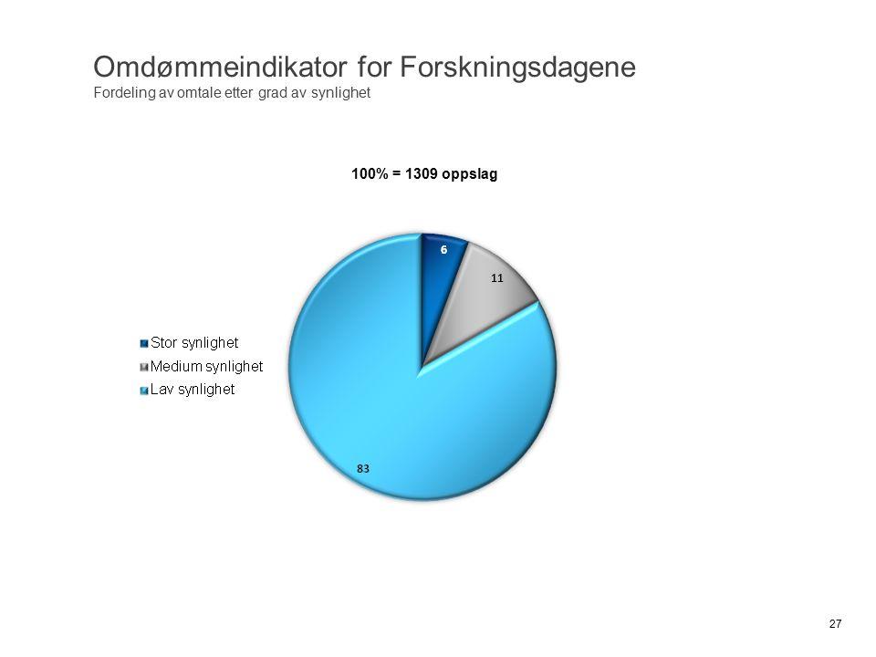 Omdømmeindikator for Forskningsdagene Fordeling av omtale etter grad av synlighet 27 100% = 1309 oppslag
