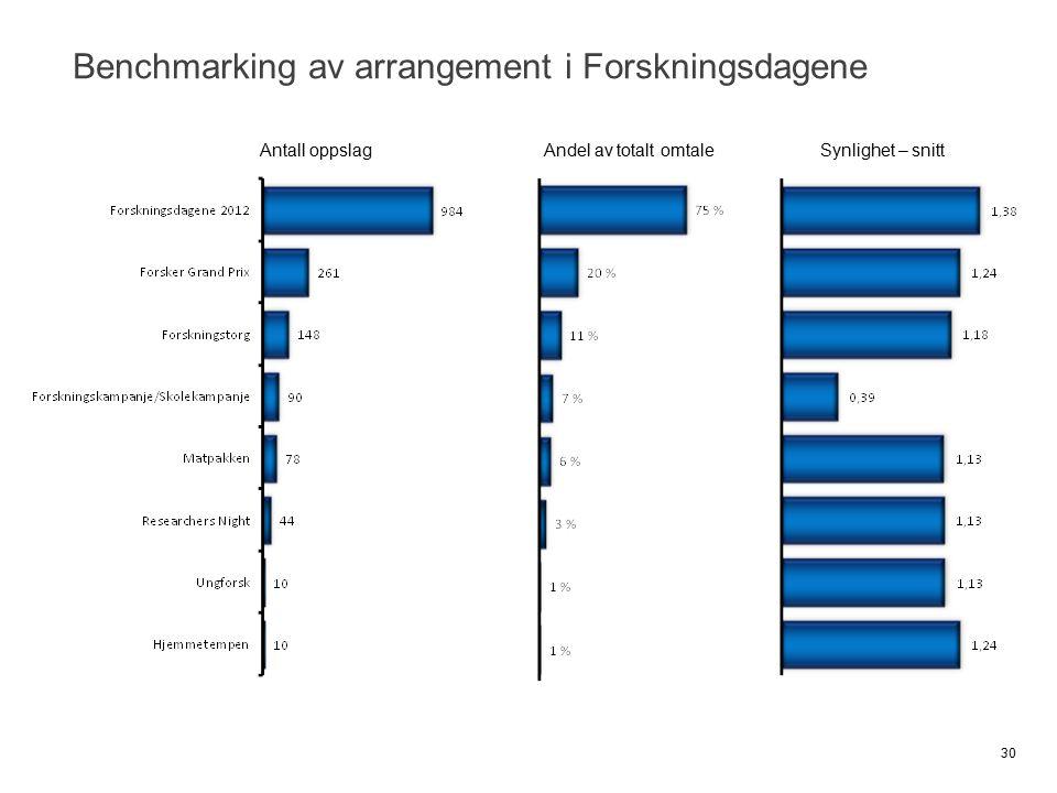 Benchmarking av arrangement i Forskningsdagene 30 Antall oppslagAndel av totalt omtaleSynlighet – snitt
