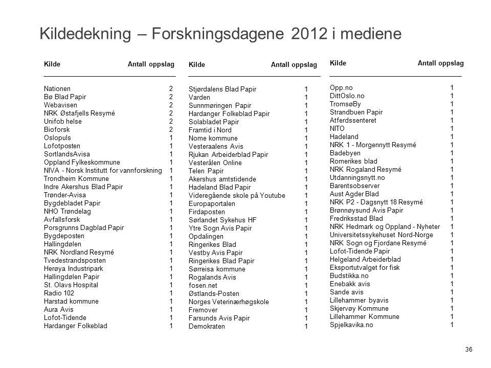 Kildedekning – Forskningsdagene 2012 i mediene Kilde Antall oppslag Nationen2 Bø Blad Papir2 Webavisen2 NRK Østafjells Resymé2 Unifob helse2 Bioforsk2