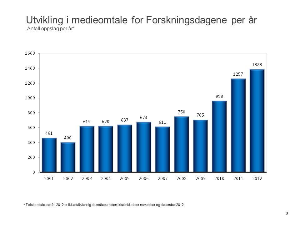 Utvikling i medieomtale for Forskningsdagene per år Antall oppslag per år* 8 * Total omtale per år. 2012 er ikke fullstendig da måleperioden ikke inkl