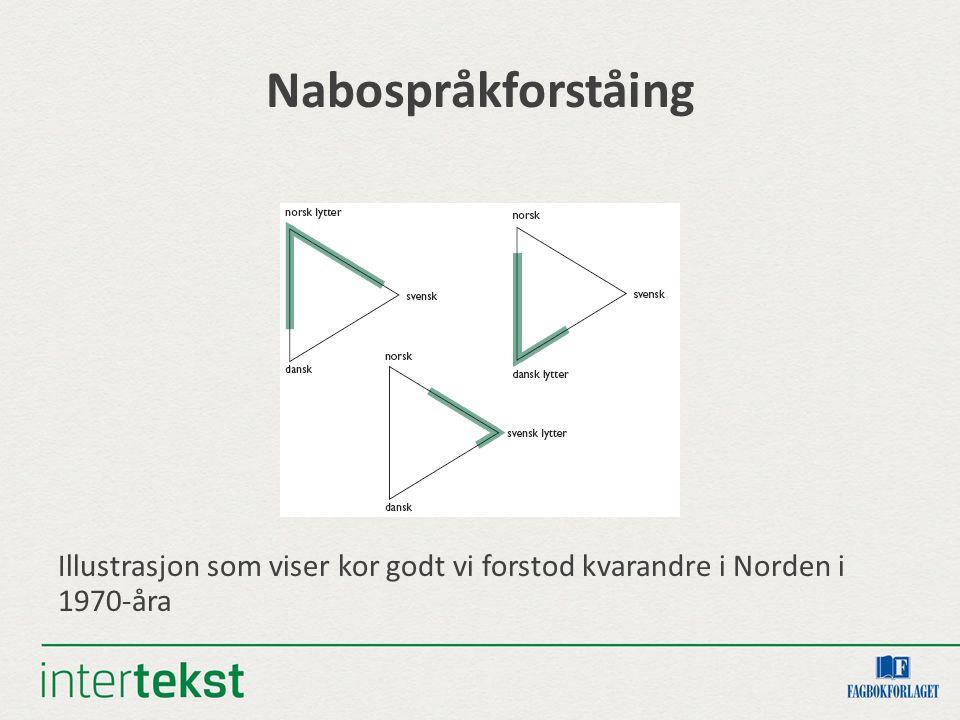 Nabospråkforståing Illustrasjon som viser kor godt vi forstod kvarandre i Norden i 1970-åra