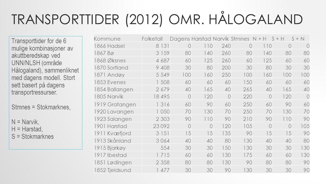 TRANSPORTTIDER (2012) OMR. HÅLOGALAND KommuneFolketallDagensHarstadNarvikStmnesN + HS + HS + N 1866 Hadsel8 1310110240011000 1867 Bø3 1598014026080140