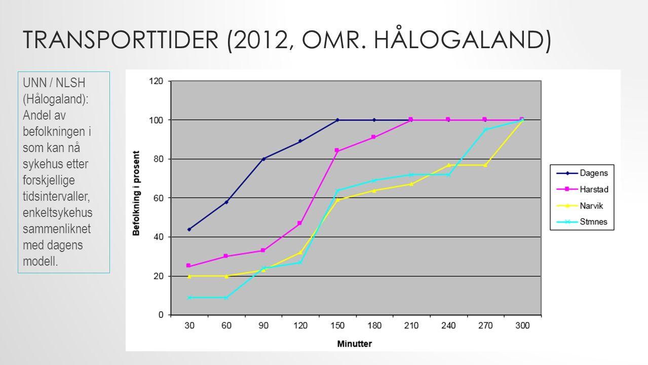 TRANSPORTTIDER (2012, OMR.