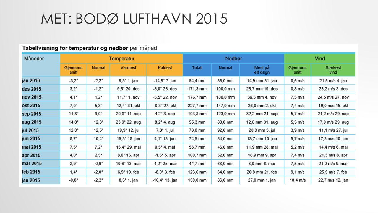 MET: BODØ LUFTHAVN 2015