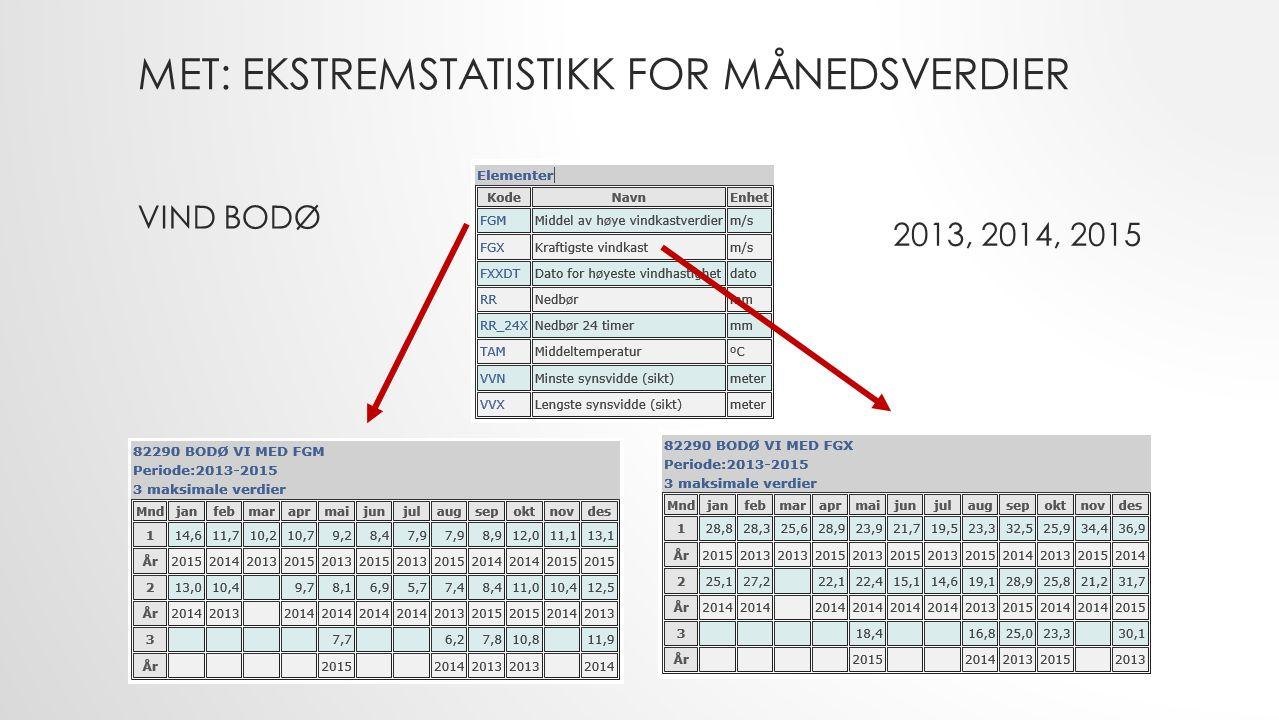 MET: EKSTREMSTATISTIKK FOR MÅNEDSVERDIER VIND BODØ 2013, 2014, 2015