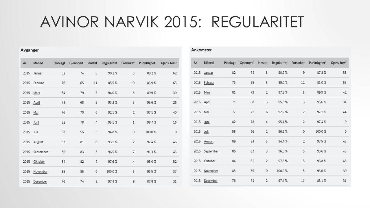 AVINOR NARVIK 2015: REGULARITET