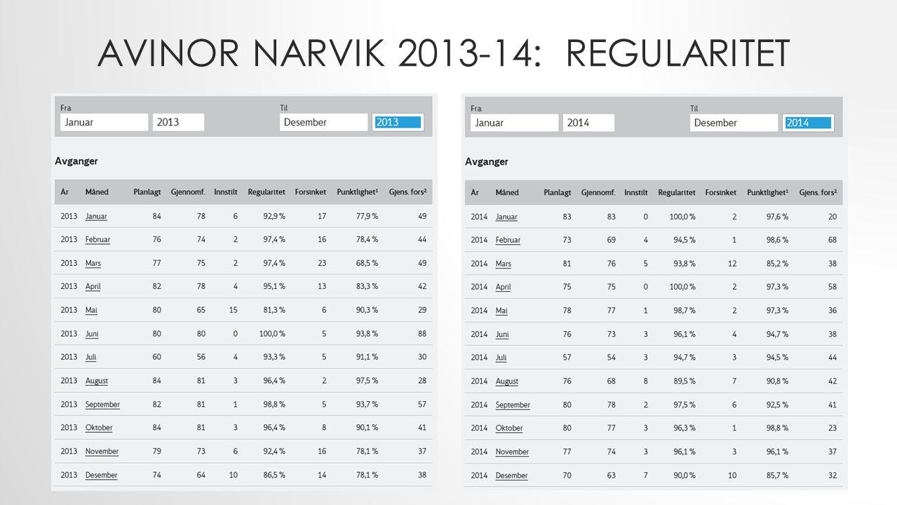 AVINOR NARVIK 2013-14: REGULARITET