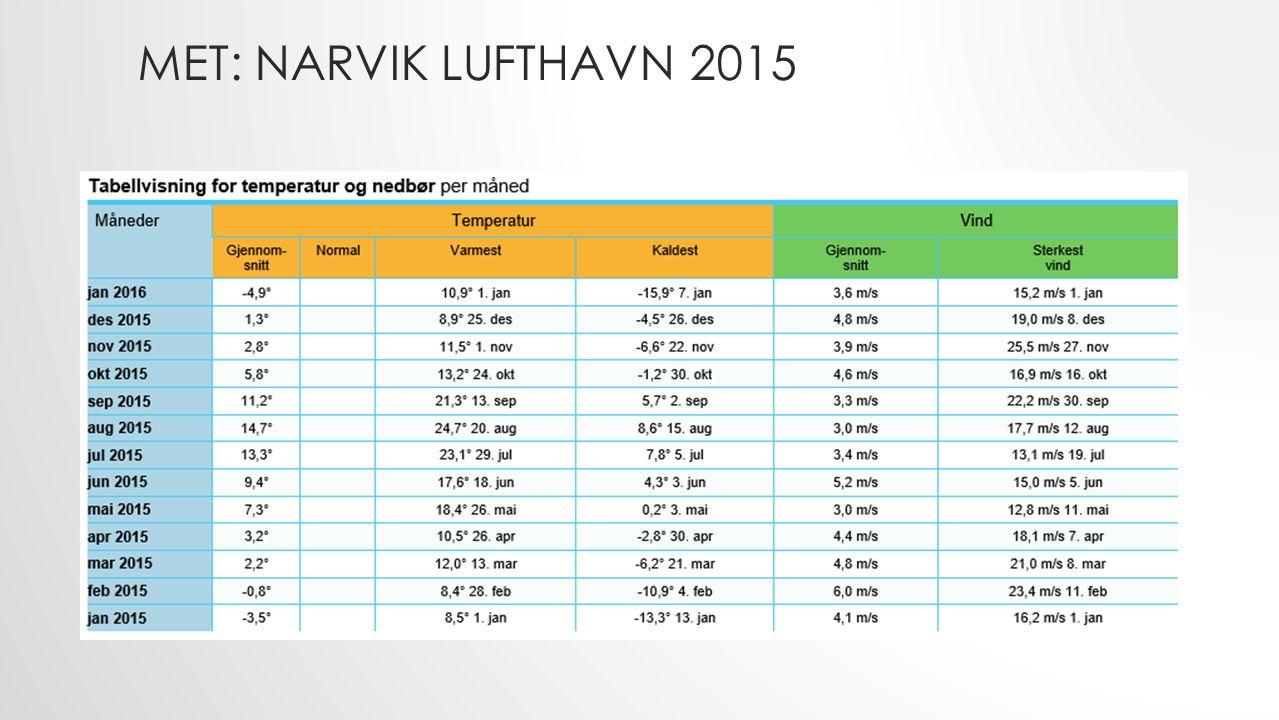 MET: NARVIK LUFTHAVN 2015
