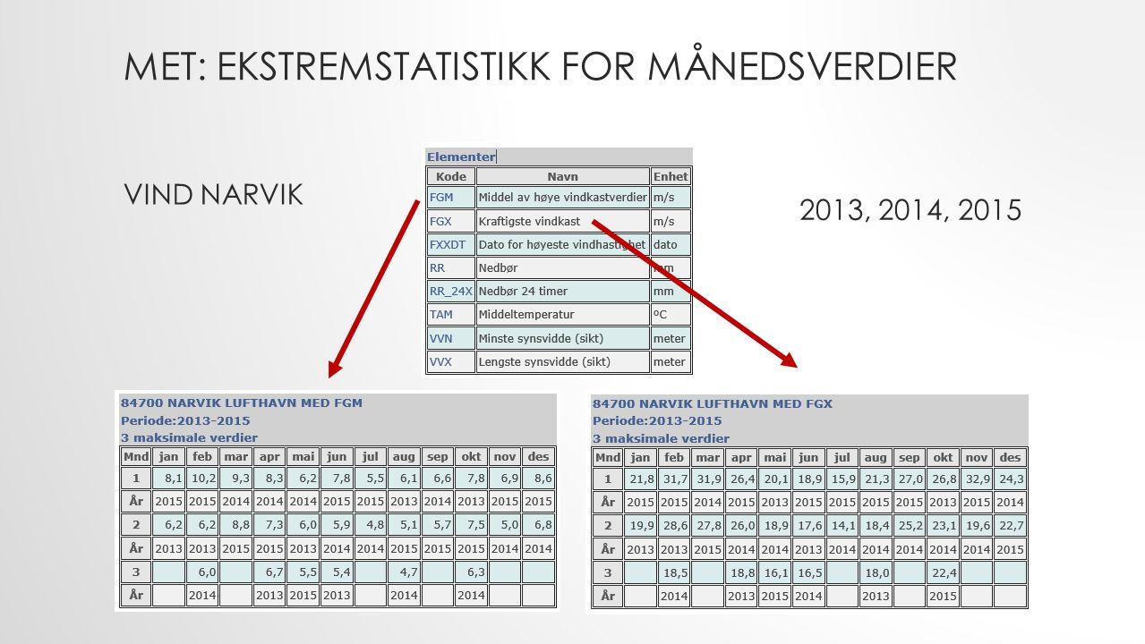 MET: EKSTREMSTATISTIKK FOR MÅNEDSVERDIER VIND NARVIK 2013, 2014, 2015
