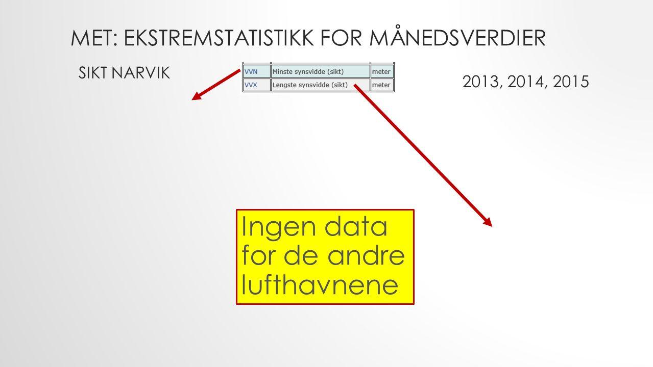 MET: EKSTREMSTATISTIKK FOR MÅNEDSVERDIER SIKT NARVIK 2013, 2014, 2015 Ingen data for de andre lufthavnene