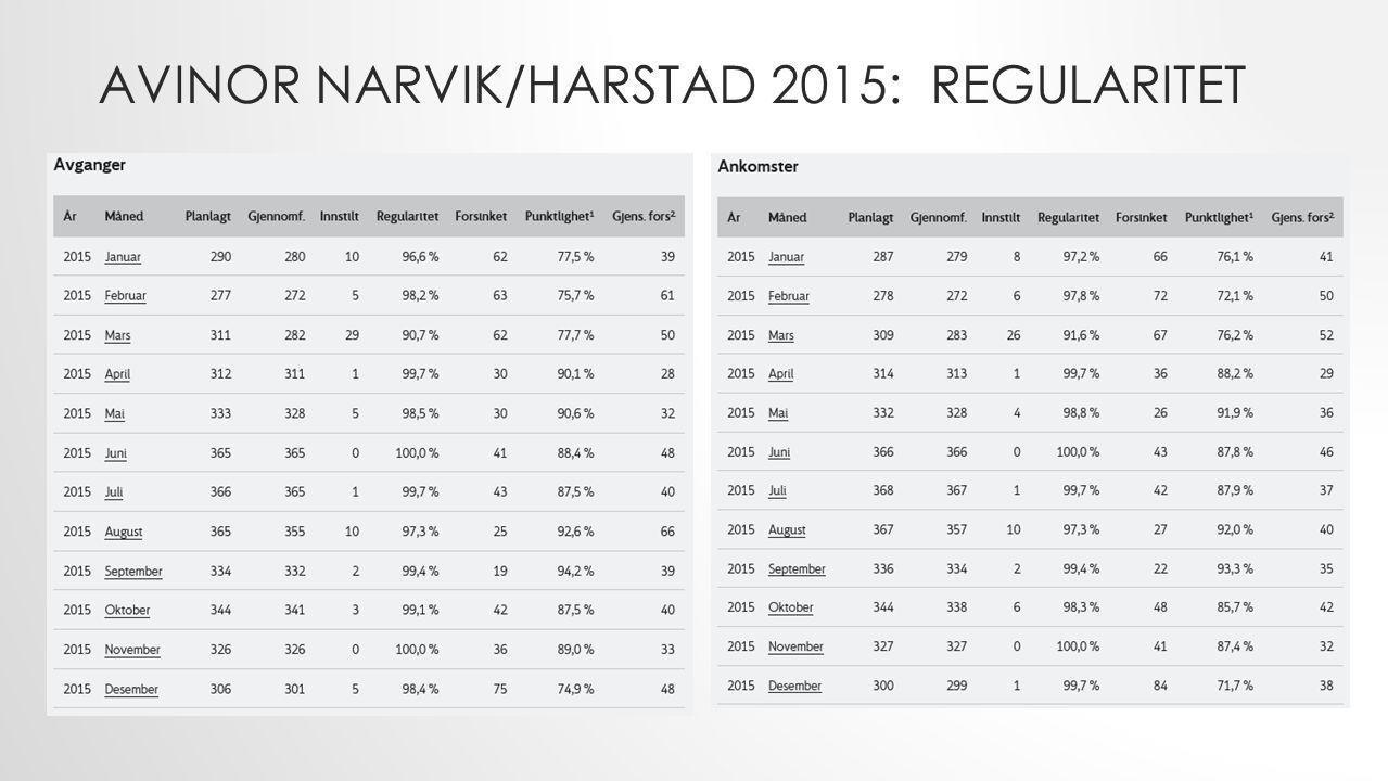 AVINOR NARVIK/HARSTAD 2015: REGULARITET