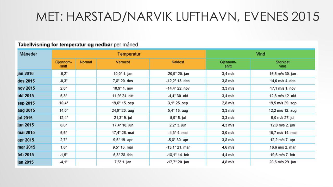MET: HARSTAD/NARVIK LUFTHAVN, EVENES 2015