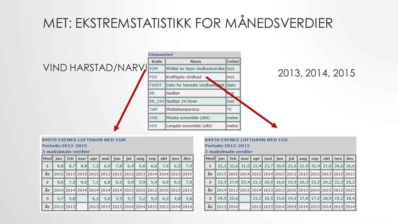 MET: EKSTREMSTATISTIKK FOR MÅNEDSVERDIER VIND HARSTAD/NARVIK 2013, 2014, 2015