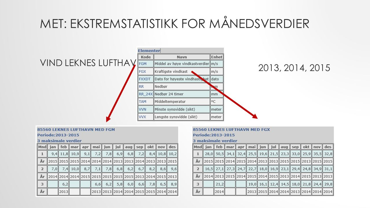MET: EKSTREMSTATISTIKK FOR MÅNEDSVERDIER VIND LEKNES LUFTHAVN 2013, 2014, 2015