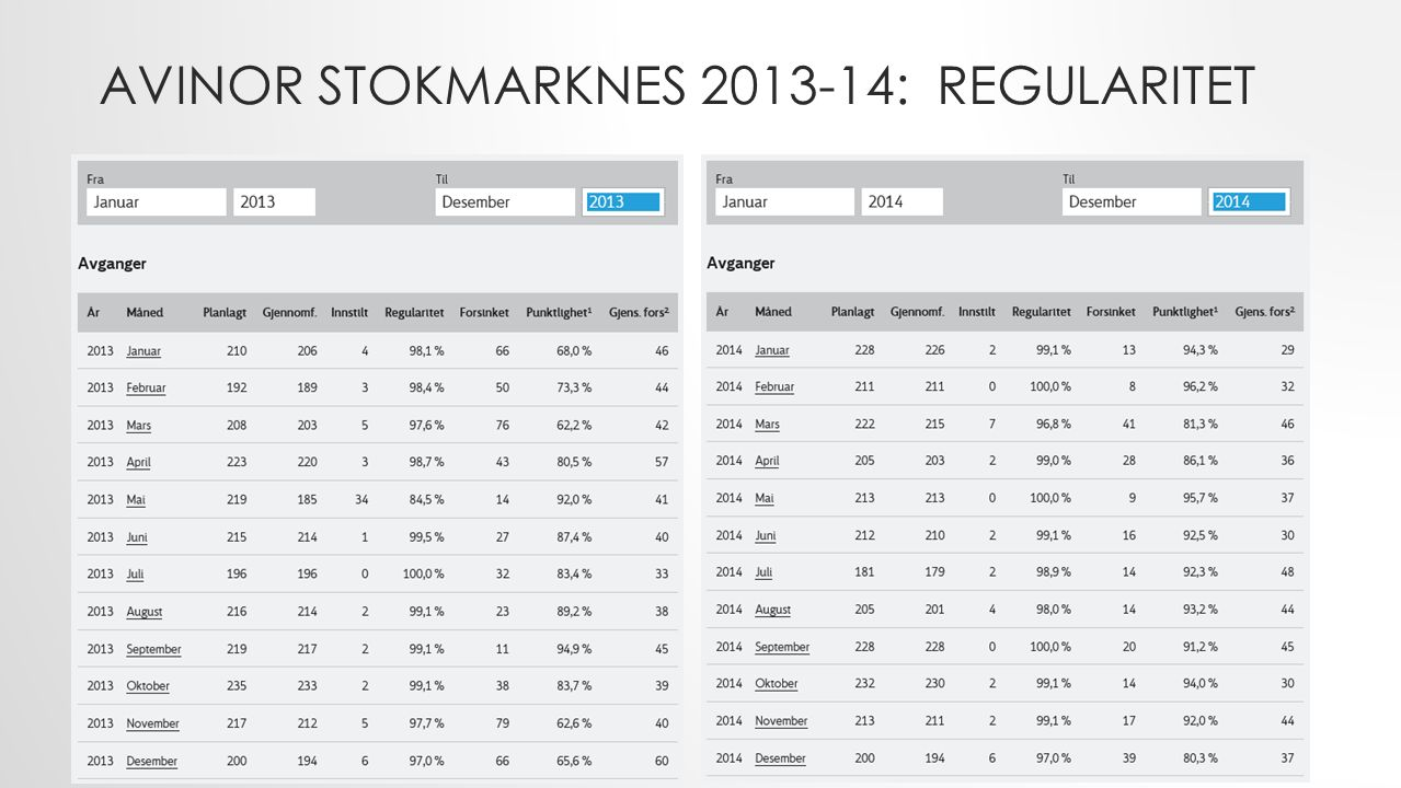 AVINOR STOKMARKNES 2013-14: REGULARITET
