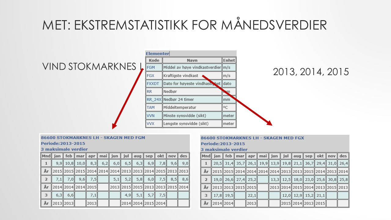 MET: EKSTREMSTATISTIKK FOR MÅNEDSVERDIER VIND STOKMARKNES L 2013, 2014, 2015