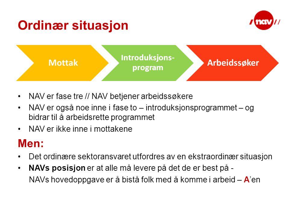 Ordinær situasjon NAV er fase tre // NAV betjener arbeidssøkere NAV er også noe inne i fase to – introduksjonsprogrammet – og bidrar til å arbeidsrette programmet NAV er ikke inne i mottakene Men: Det ordinære sektoransvaret utfordres av en ekstraordinær situasjon NAVs posisjon er at alle må levere på det de er best på - NAVs hovedoppgave er å bistå folk med å komme i arbeid – A'en Mottak Introduksjons- program Arbeidssøker