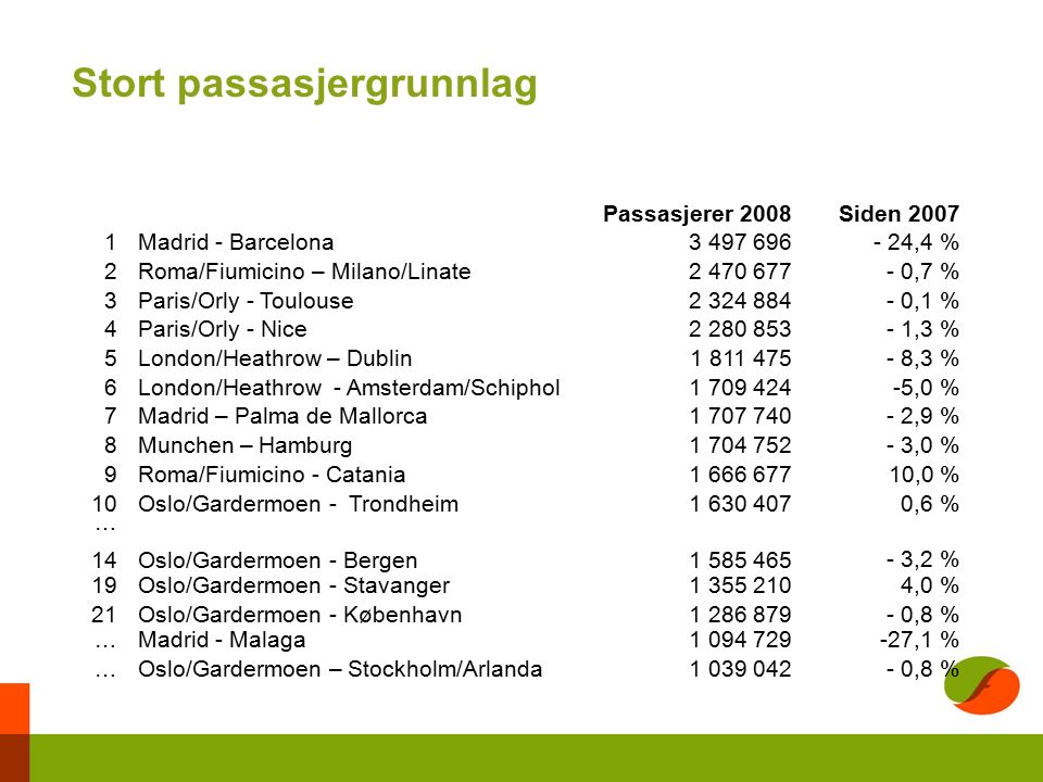 Passasjerer 2008Siden Madrid - Barcelona ,4 % 2Roma/Fiumicino – Milano/Linate ,7 % 3Paris/Orly - Toulouse ,1 % 4Paris/Orly - Nice ,3 % 5London/Heathrow – Dublin ,3 % 6London/Heathrow - Amsterdam/Schiphol ,0 % 7Madrid – Palma de Mallorca ,9 % 8Munchen – Hamburg ,0 % 9Roma/Fiumicino - Catania ,0 % 10Oslo/Gardermoen - Trondheim ,6 % … 14Oslo/Gardermoen - Bergen ,2 % 19Oslo/Gardermoen - Stavanger ,0 % 21Oslo/Gardermoen - København ,8 % … Madrid - Malaga ,1 % …Oslo/Gardermoen – Stockholm/Arlanda ,8 % Stort passasjergrunnlag