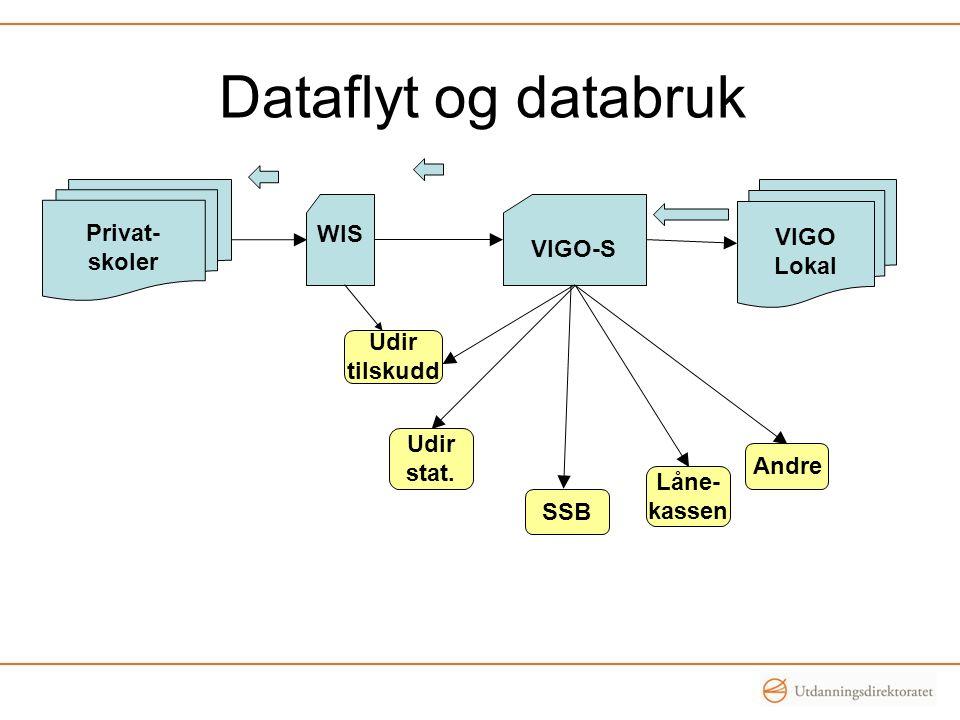 Dataflyt og databruk Privat- skoler WIS VIGO Lokal VIGO-S Låne- kassen SSB Udir stat.