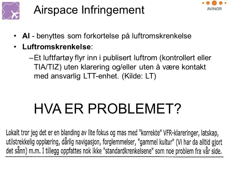 Airspace Infringement HVA ER PROBLEMET.