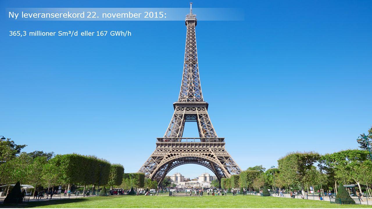 Ny leveranserekord 22. november 2015: 365,3 millioner Sm³/d eller 167 GWh/h