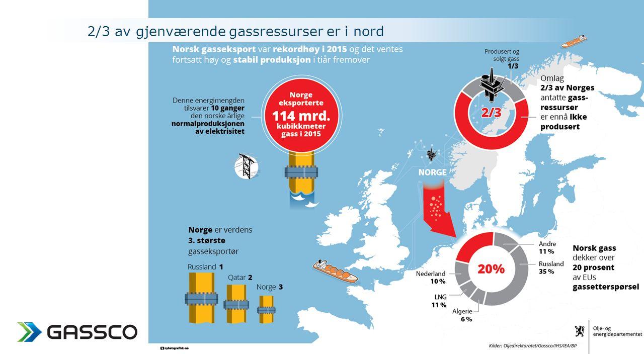 2/3 av gjenværende gassressurser er i nord