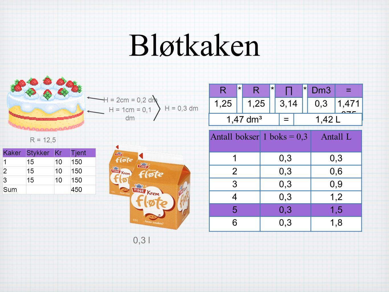 Bløtkaken R = 12,5 H = 1cm = 0,1 dm H = 2cm = 0,2 dm H = 0,3 dm R*R*∏*Dm3= 1,25 3,140,31,471 875 1,47 dm³=1,42 L Antall bokser1 boks = 0,3Antall L 10,3 2 0,6 30,30,9 40,31,2 50,31,5 60,31,8 0,3 l KakerStykkerKrTjent 11510150 21510150 31510150 Sum450