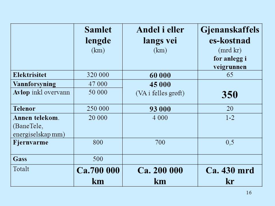 16 Samlet lengde (km) Andel i eller langs vei (km) Gjenanskaffels es-kostnad (mrd kr) for anlegg i veigrunnen Elektrisitet320 000 60 000 65 Vannforsyn