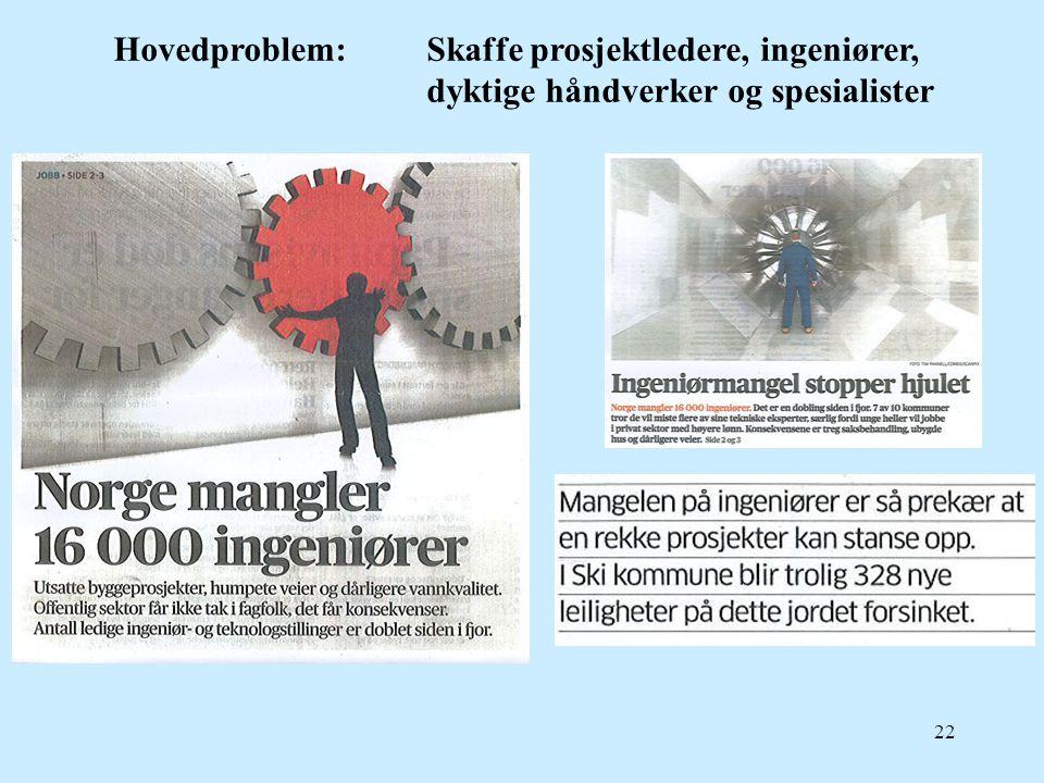 22 Hovedproblem: Skaffe prosjektledere, ingeniører, dyktige håndverker og spesialister