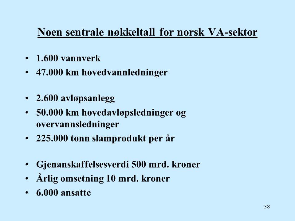 Noen sentrale nøkkeltall for norsk VA-sektor 1.600 vannverk 47.000 km hovedvannledninger 2.600 avløpsanlegg 50.000 km hovedavløpsledninger og overvann