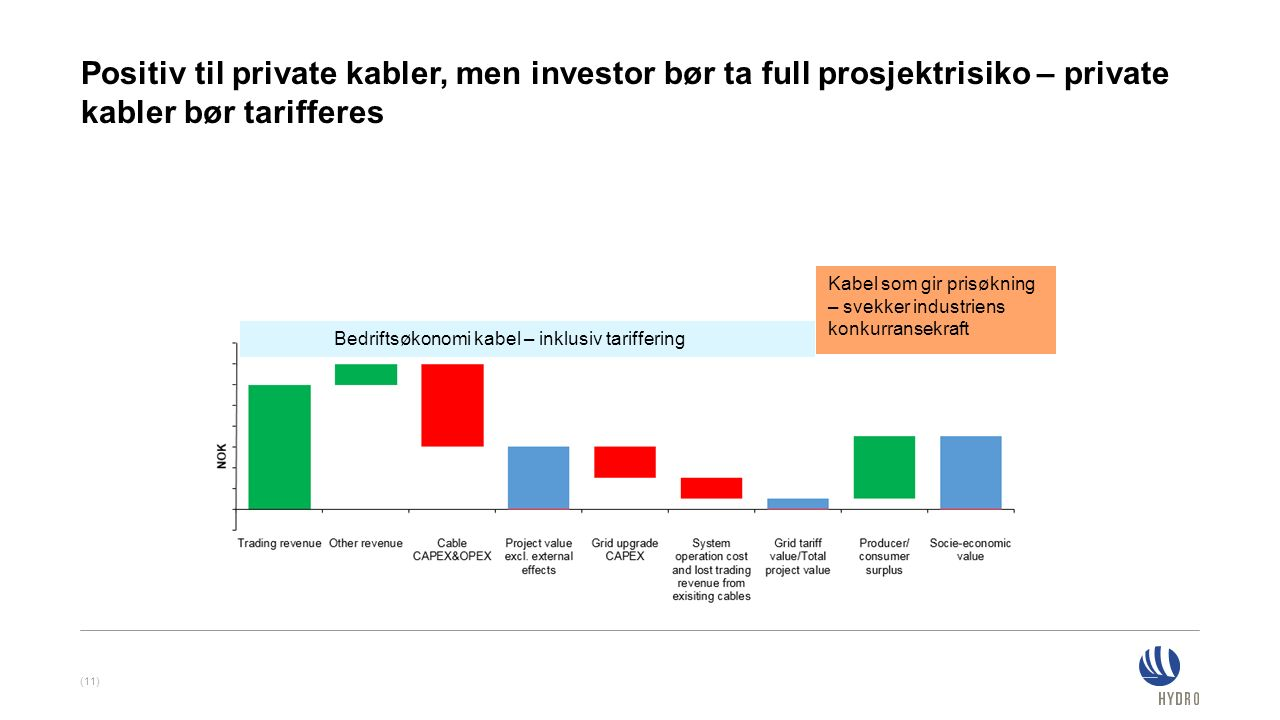 Positiv til private kabler, men investor bør ta full prosjektrisiko – private kabler bør tarifferes (11) Kabel som gir prisøkning – svekker industrien