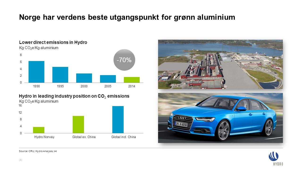 Norge har verdens beste utgangspunkt for grønn aluminium (4) Lower direct emissions in Hydro Hydro in leading industry position on CO 2 emissions -70% Source: CRU, Hydro Analysis, IAI Kg CO 2 e/Kg aluminium