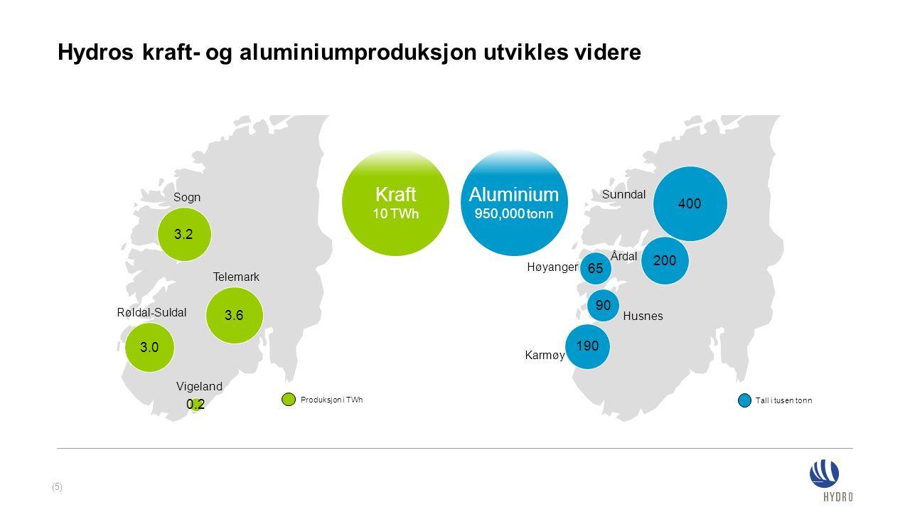 Karmøy Sunndal Høyanger 65 Årdal 200 400 Husnes 90 190 3.2 3.0 0.2 Sogn Røldal-Suldal Vigeland Telemark 3.6 Hydros kraft- og aluminiumproduksjon utvik