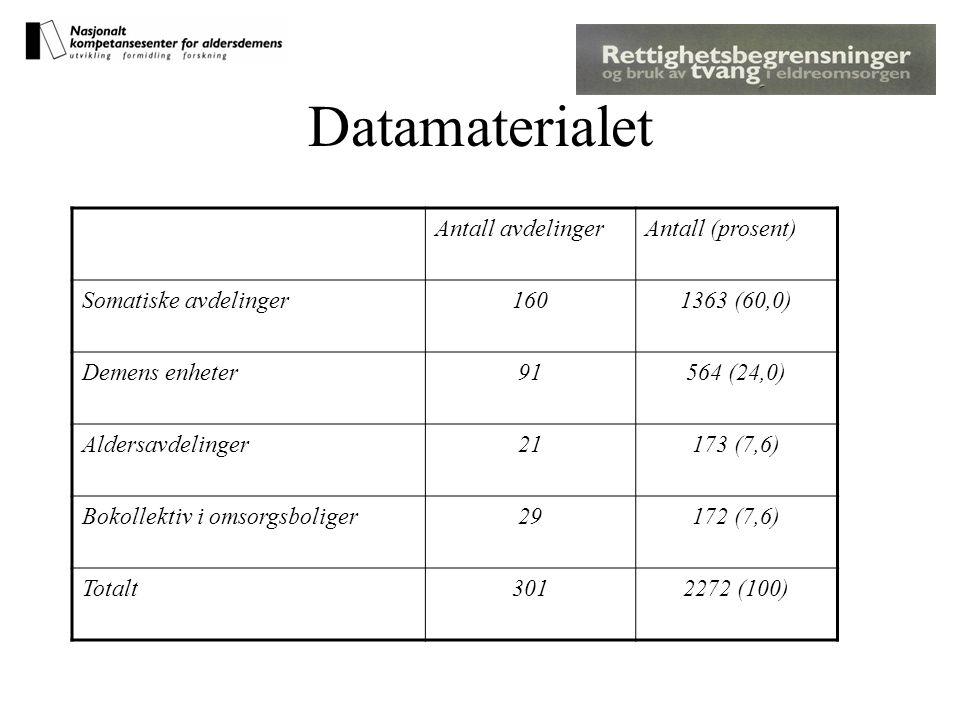 Datamaterialet Antall avdelingerAntall (prosent) Somatiske avdelinger1601363 (60,0) Demens enheter91564 (24,0) Aldersavdelinger21173 (7,6) Bokollektiv i omsorgsboliger29172 (7,6) Totalt3012272 (100)